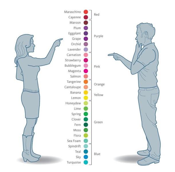 31 zabawnych różnic między kobietami a mężczyznami. #6 wydaje się aż za prawdziwe