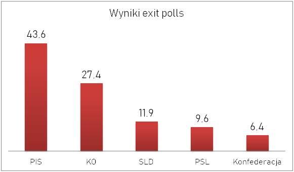 wyniki exit polls
