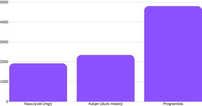 Ile zarobi nauczyciel, ile programista