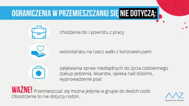 2000 zakażeń koronawirusem