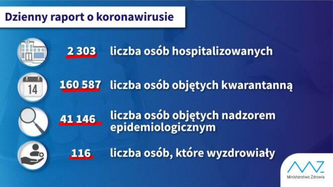 Liczba hospitalizowanych przez koronawirusa