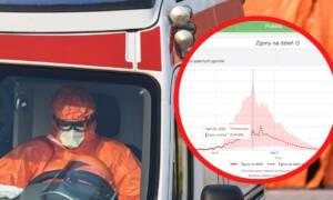Szczyt zachorowań w Polsce. Naukowcy wskazują konkretną datę