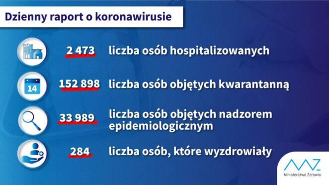 koronawirus w Polsce 9 kwietnia