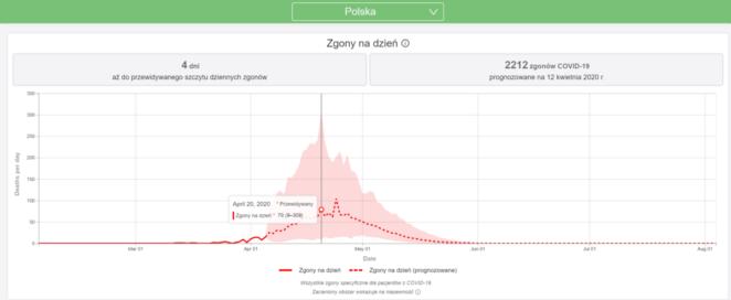Szczyt zachorowań w Polsce