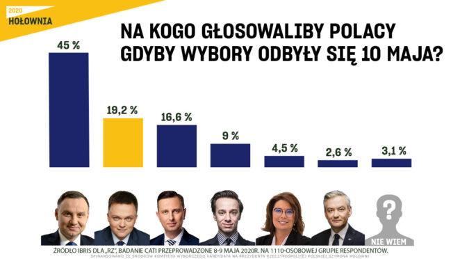 Sensacyjne wyniki sondażu