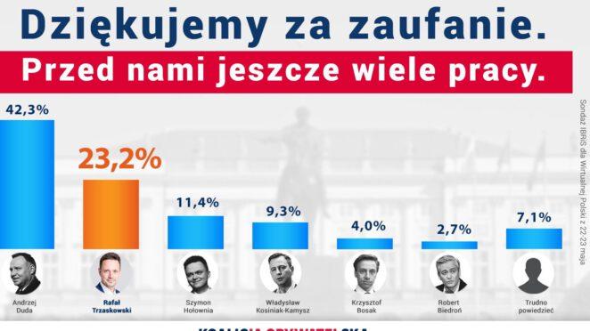 wybory prezydenckie sondaż