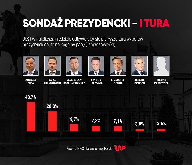 Najnowszy sondaż prezydencki