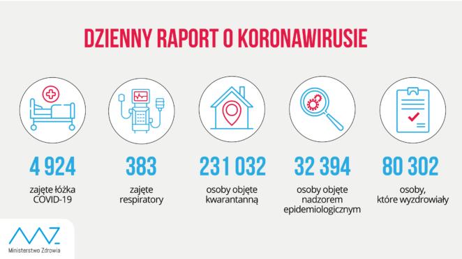 Test online na koronawirusa