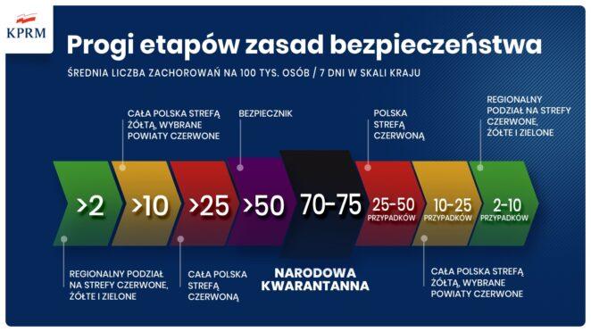 koronawirus w Polsce 5 listopada 4